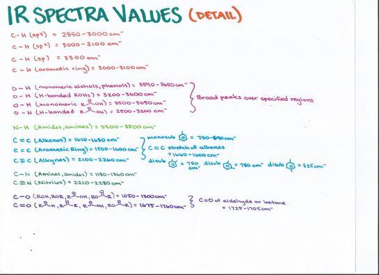 Ir Spectra Values Detail Acetal Nmr